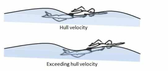 hull velocity to ride waves in swimming for faster speed