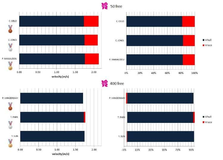 Comparison of the hull and race velocities (left panels) and its partial difference (right panels) of the men 50m and 400m freestyle medalists at the London 2012 OG.