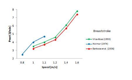Evolution of swimming economy breast