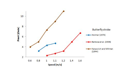 Evolution of swimming economy butterfly