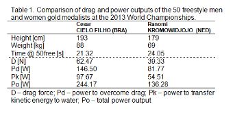 drag and power in swimmers table