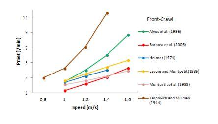 evolution of swimming economy free