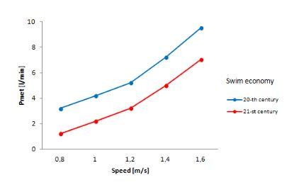 evolution of swimming economy swim velocity