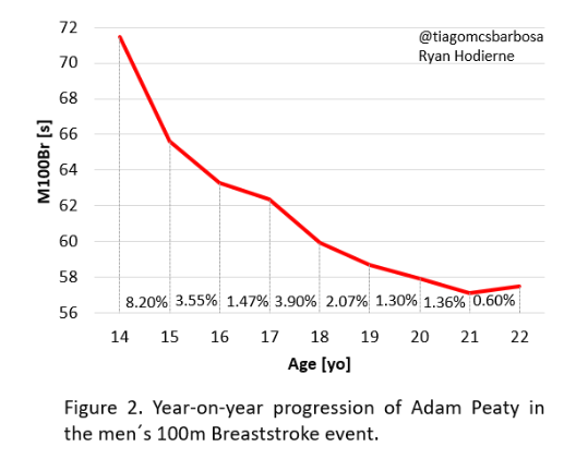 What You Need to Know to Improve Your Swimming Breaststroke Time